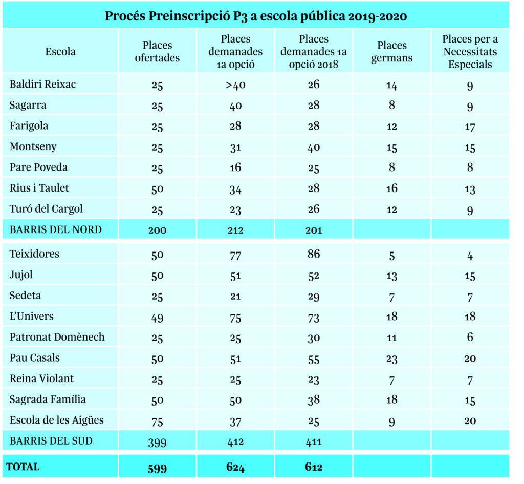 Inscripcions escola pública a Gràcia 19-20